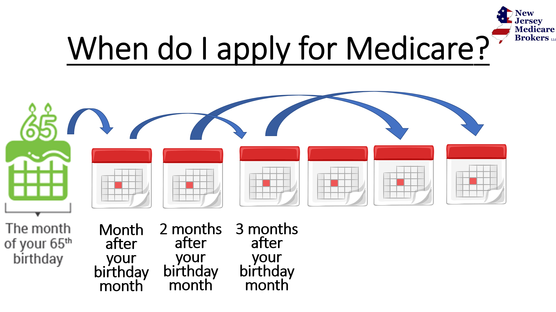 Medicare will have a lag if applying during or after birthday month