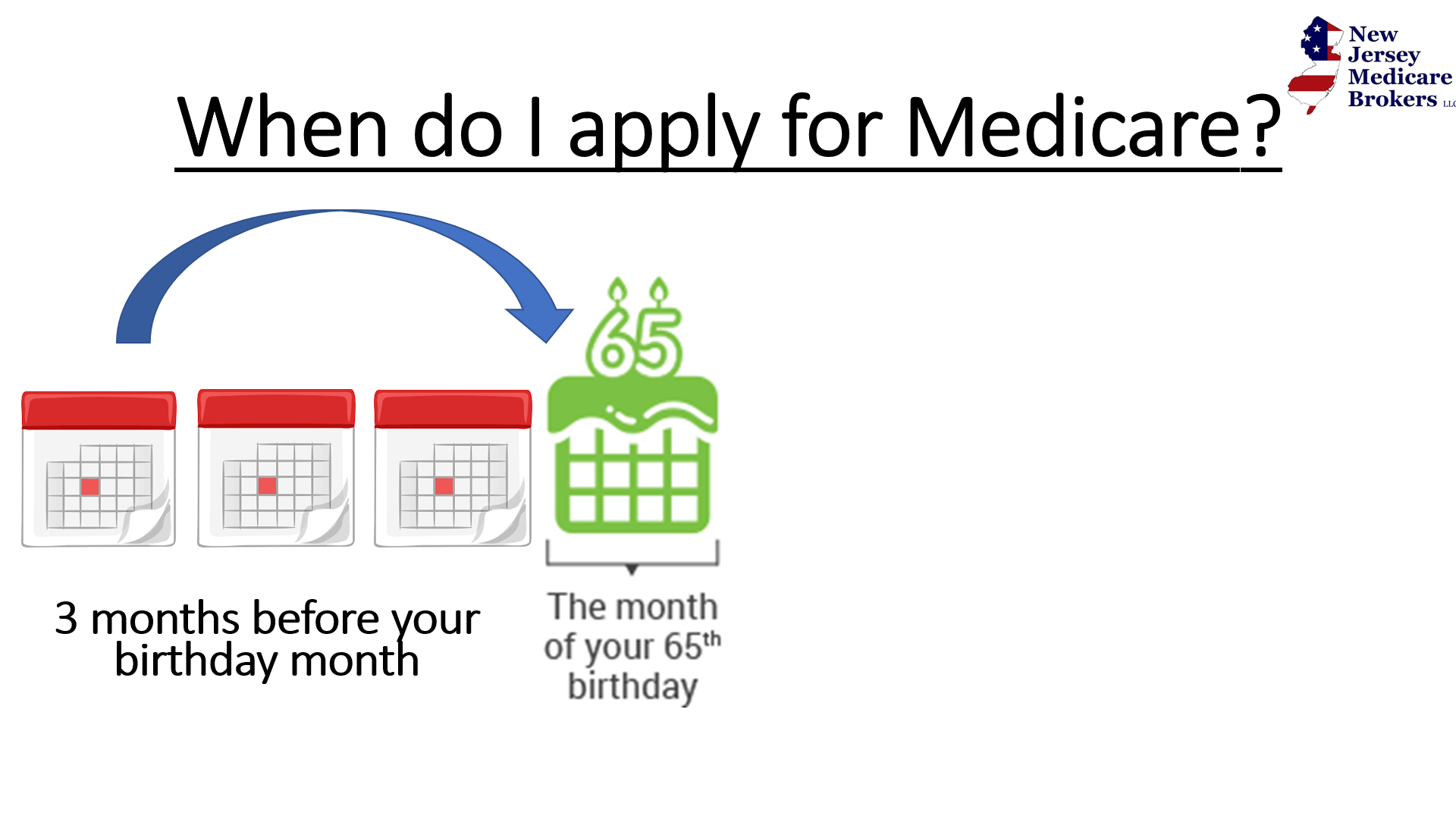 Medicare starts on birthday month if you apply before birthday mont
